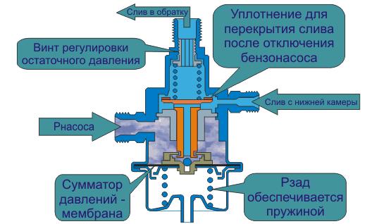 П-регулятор давления